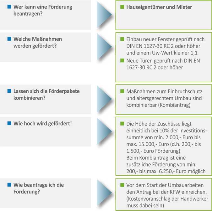 EBE Schmidt | kfw Förderung